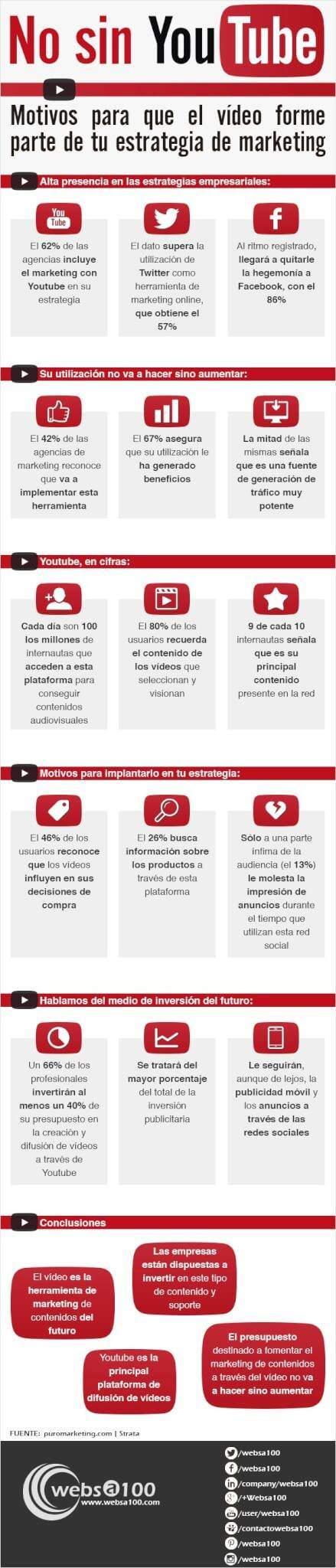 infografia-video_marketing