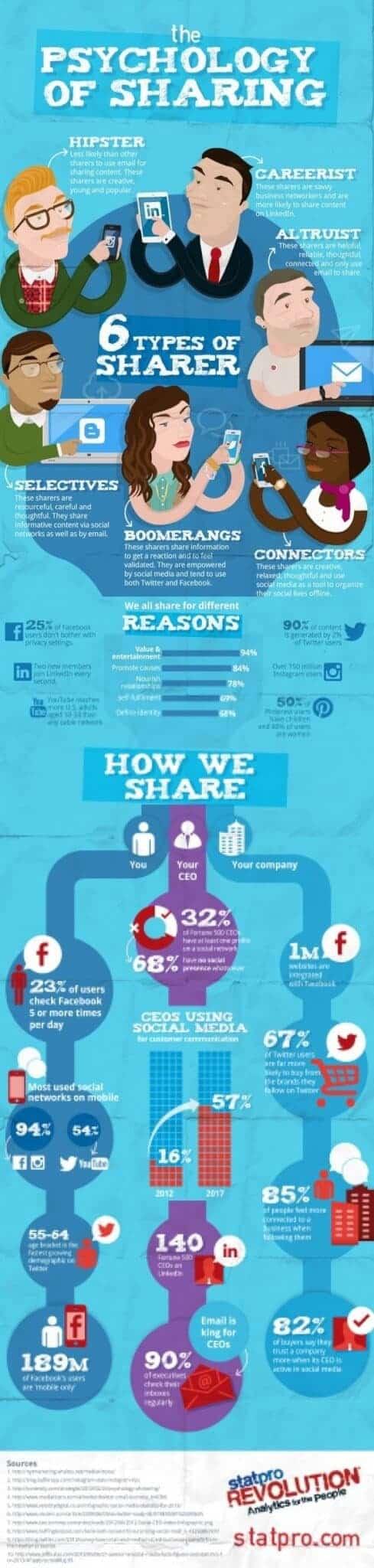 Tipos de usuarios que más contenido comparten en la web