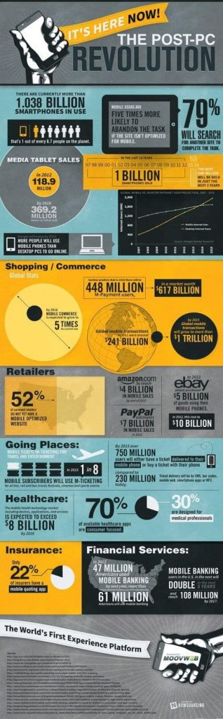 El impacto de la llegada móvil a la web 2.0 infografia
