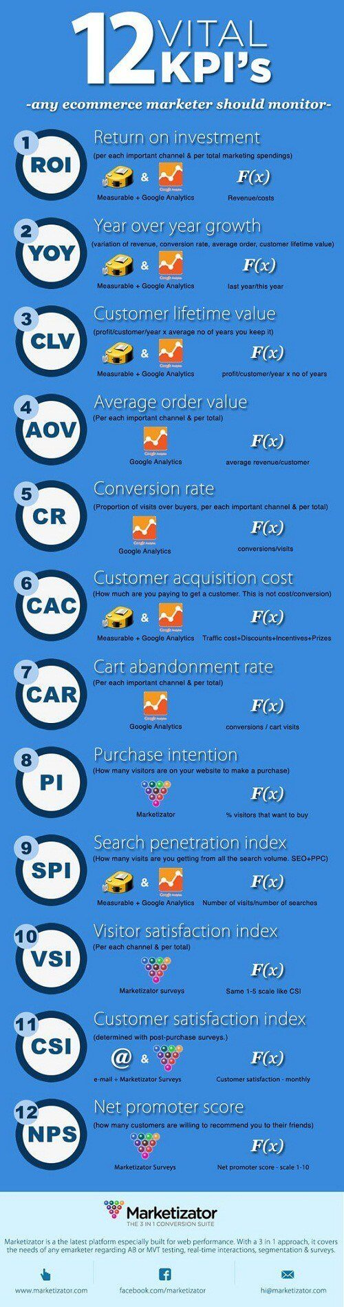 12 métricas que debes monitorear en tu ecommerce #infografía