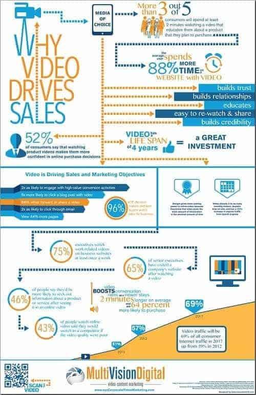 Cómo influyen los vídeos en las ventas infografía