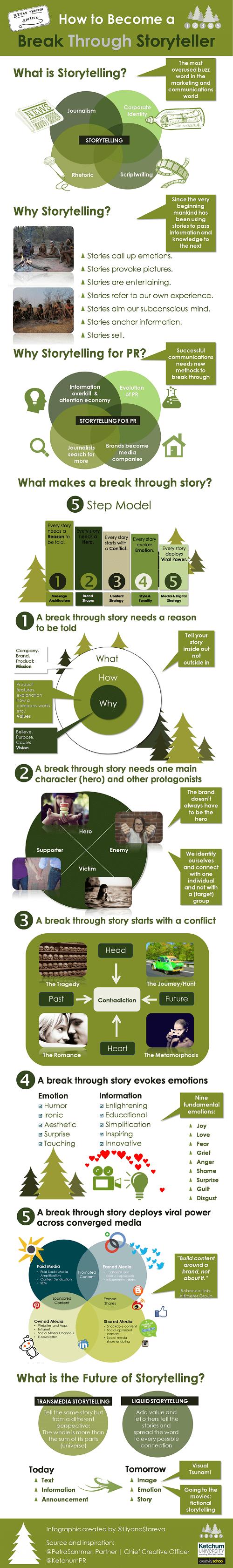 Cómo contar una historia de manera creativa #infografía