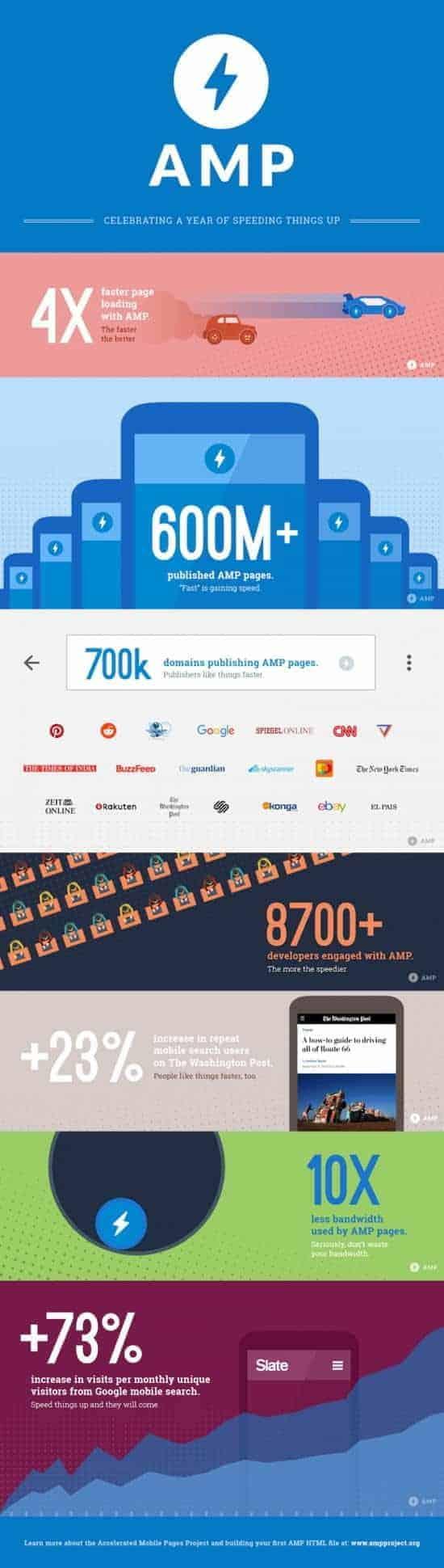 Datos de interés sobre AMP