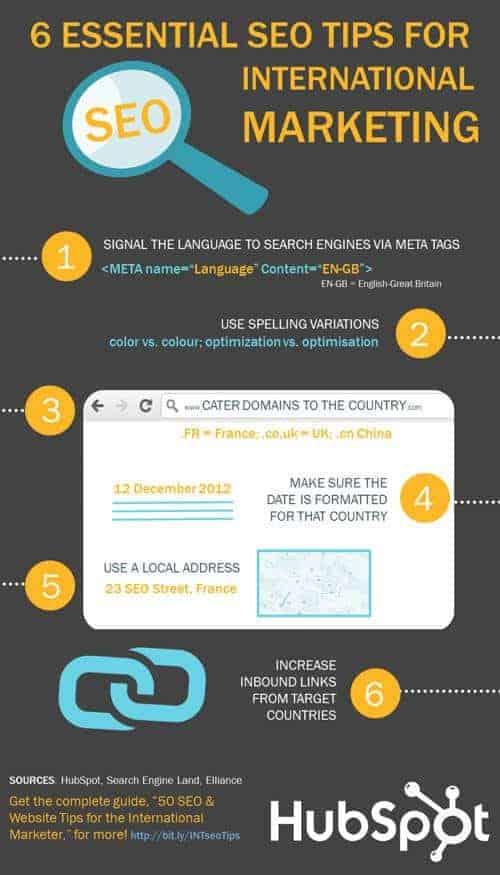 seo internacional infografia
