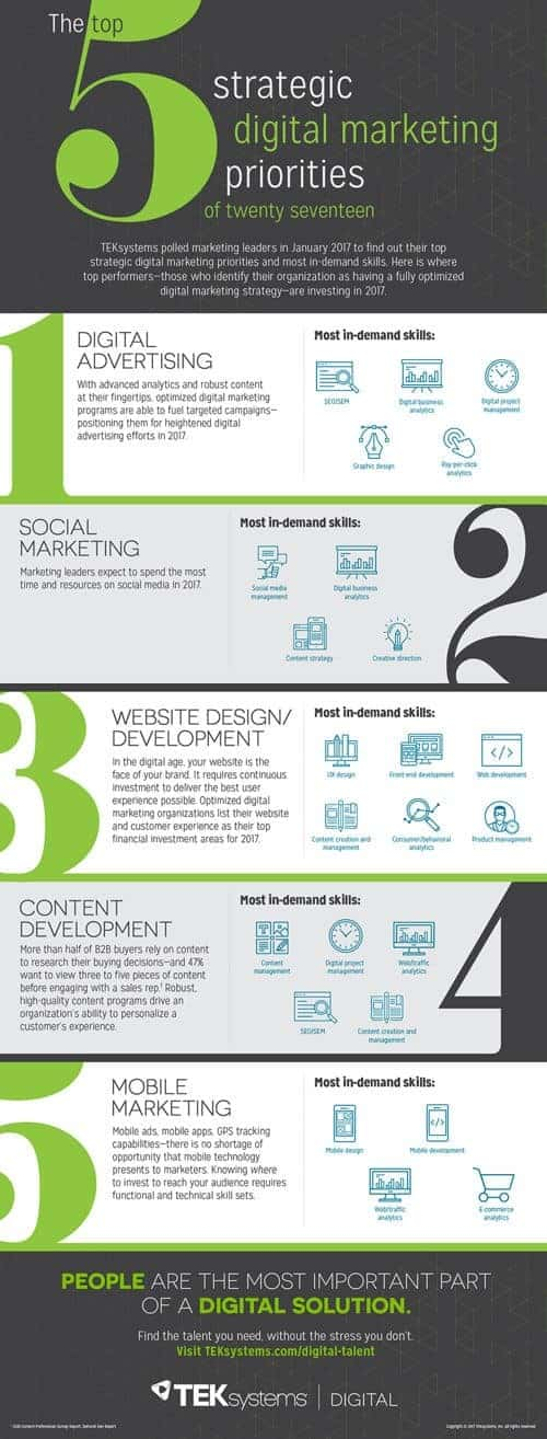 6 estrategias de marketing digital infografia