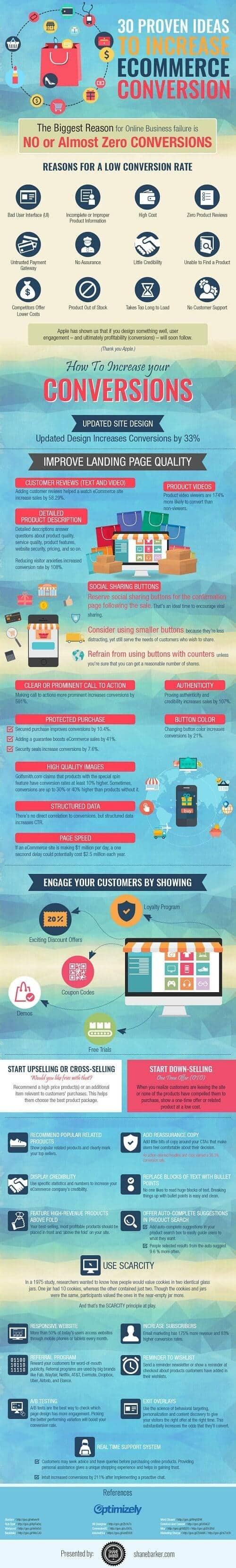 Maneras de incrementar las conversiones de tu e-commerce #infografía