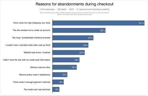 Razones por las que los usuarios abandonan el carrito de compras