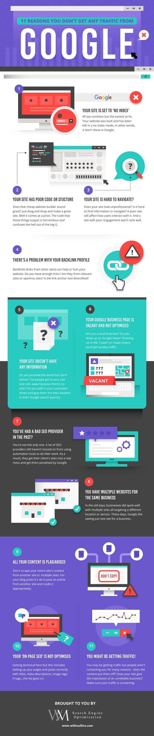 Razones por las que tu web no recibe suficiente tráfico #infografía