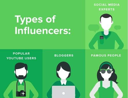 Tipos de influencers