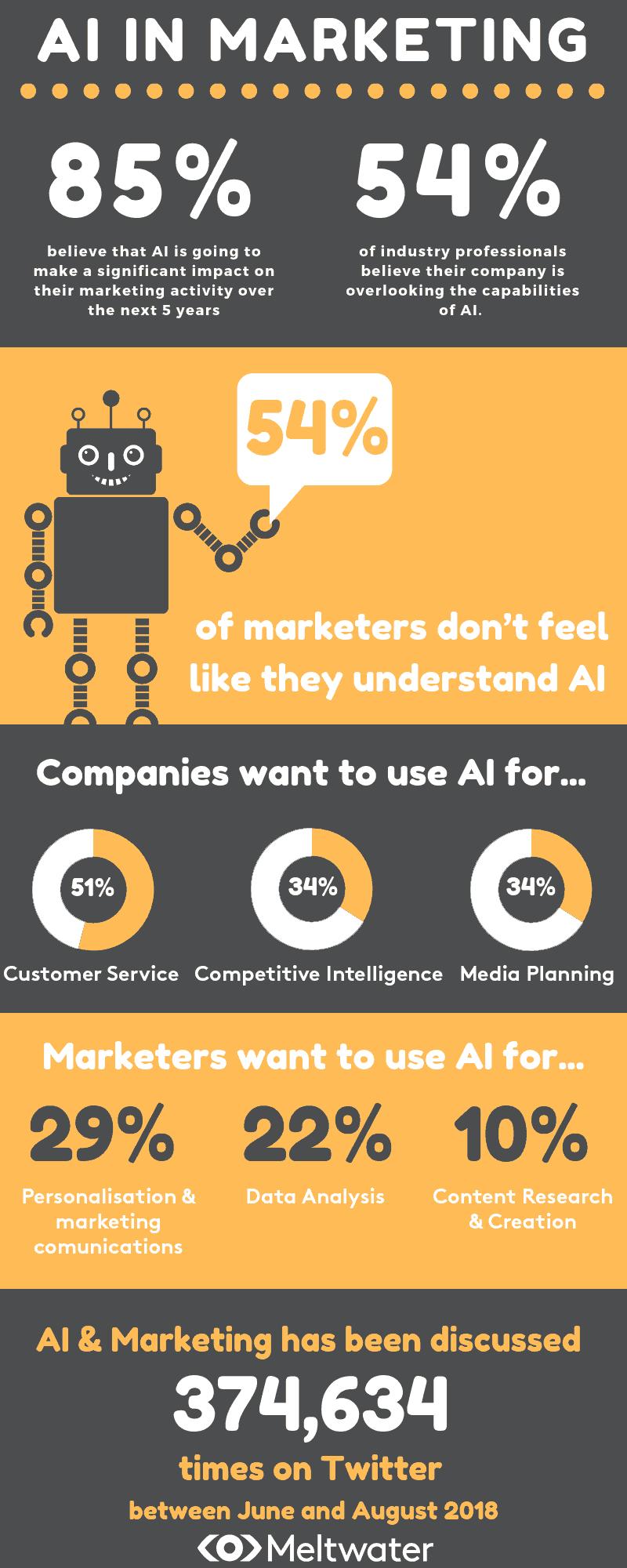 inteligencia artificial y marketing infografia