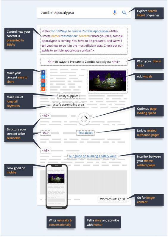 infografia estructura post